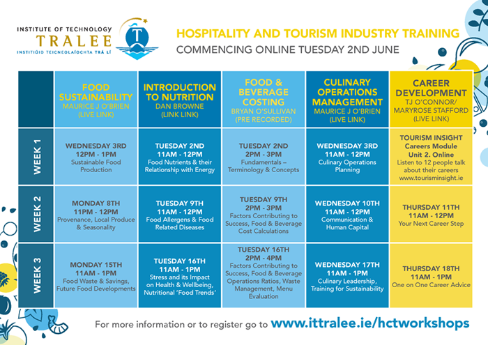 Hospitality and Tourism Industry Training